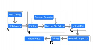 Work flow of automatic label quality management