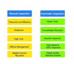 Comparison between manual and automatic inspection